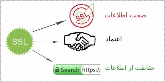 ssl در چه مواردی کاربرد دارد ؟